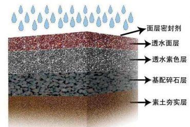 透水混凝土地坪的结构解析,让你深刻了解透水性