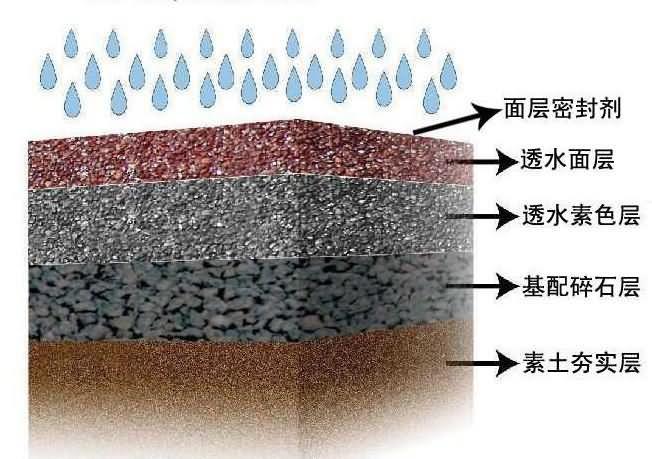 透水混凝土设计、施工